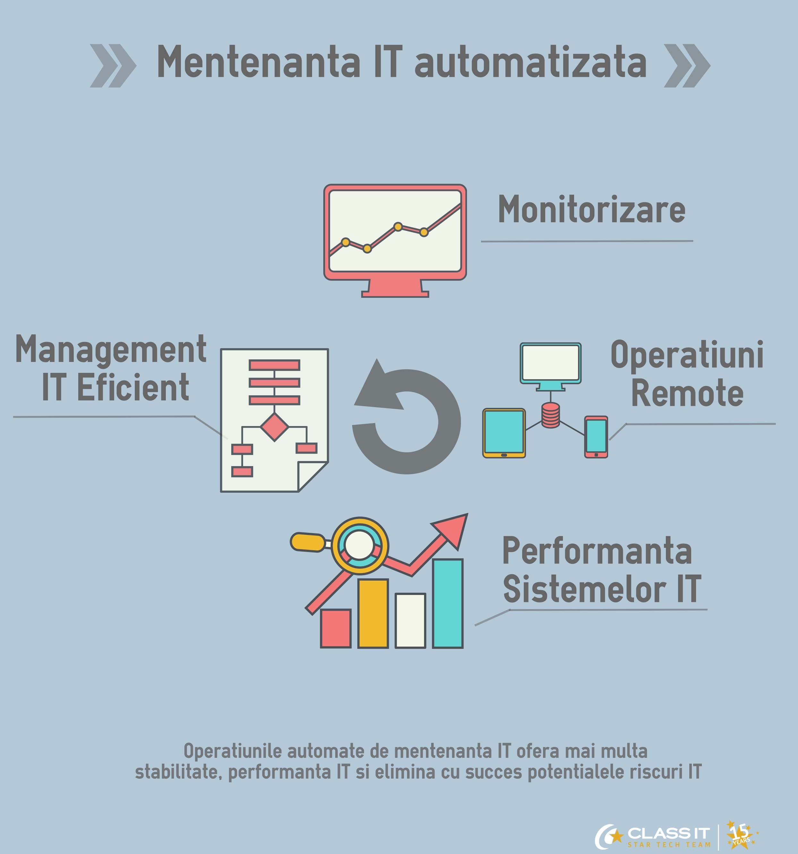 Automatizare-mentenanta-it